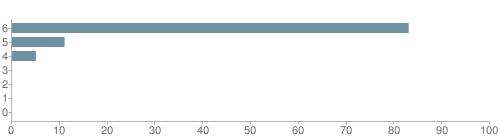 Chart?cht=bhs&chs=500x140&chbh=10&chco=6f92a3&chxt=x,y&chd=t:83,11,5,0,0,0,0&chm=t+83%,333333,0,0,10 t+11%,333333,0,1,10 t+5%,333333,0,2,10 t+0%,333333,0,3,10 t+0%,333333,0,4,10 t+0%,333333,0,5,10 t+0%,333333,0,6,10&chxl=1: other indian hawaiian asian hispanic black white